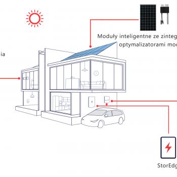 architektura solaredge